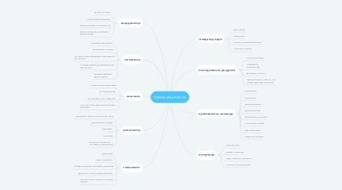 Mind Map: Командные роли