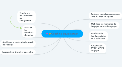 Mind Map: Coaching Equipe projet