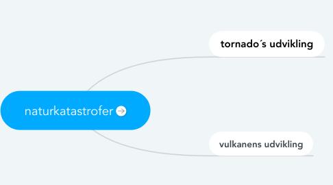 Mind Map: naturkatastrofer