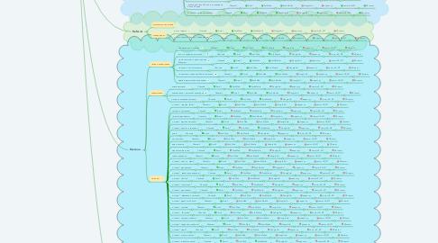 Mind Map: Архитектура воронки и оферов