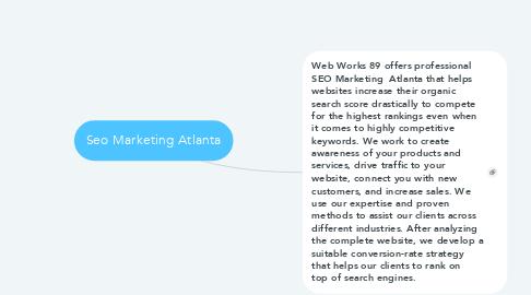 Mind Map: Seo Marketing Atlanta