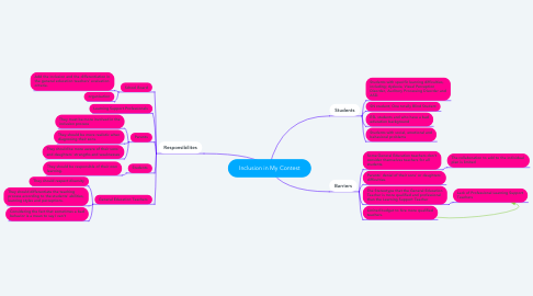 Mind Map: Inclusion in My Contest