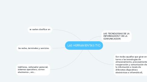 Mind Map: LAS HERRAMIENTAS (TIC)