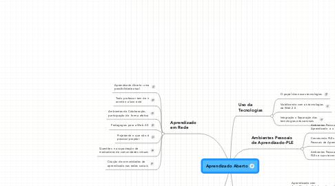 Mind Map: Aprendizado Aberto