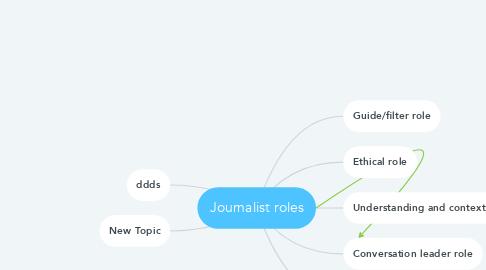 Mind Map: Journalist roles