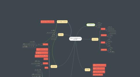 Mind Map: EVENT PLANNING ANTI PLASTIC