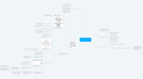 Mind Map: ANSARI, S. An integrated approach to control system design