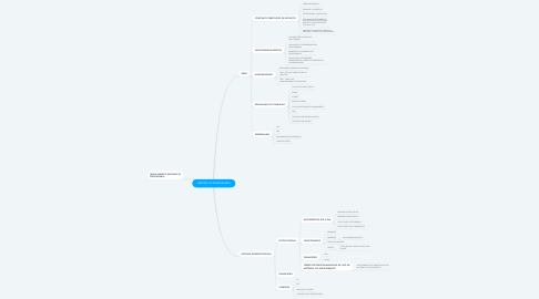 Mind Map: GESTÃO AP ENGENHARIA