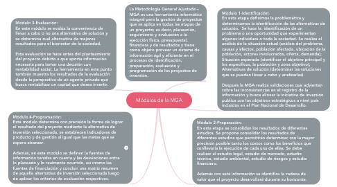 Mind Map: Módulos de la MGA