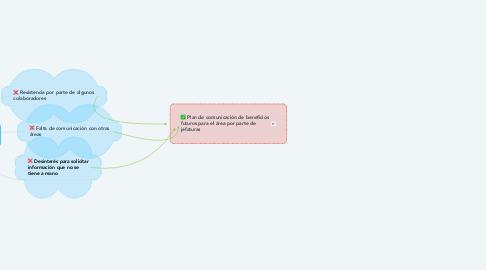 Mind Map: Dificultades para el levantamiento de información