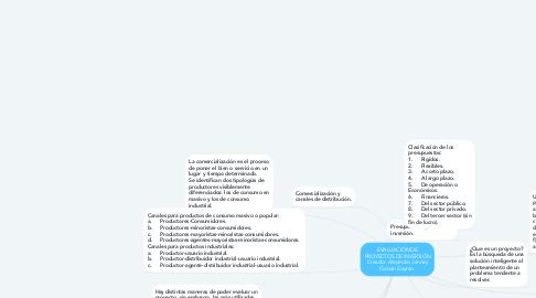Mind Map: EVALUACIÓN DE PROYECTOS DE INVERSIÓN Creador: Alejandro Jannay Galván Gaytán.