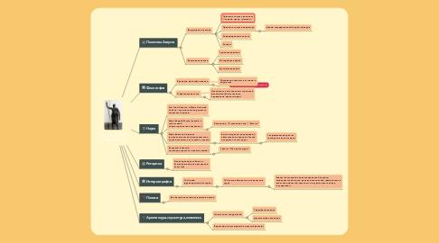Mind Map: РИМ В ЭПОХУ ПРИНЦИПАТА