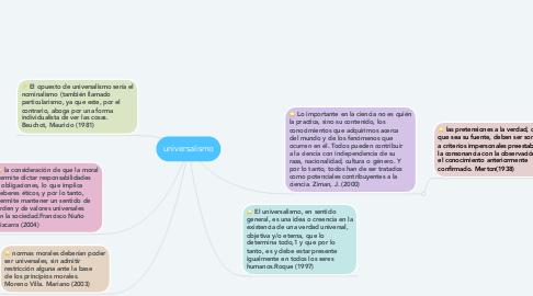 Mind Map: universalismo