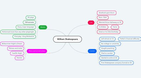 Mind Map: William Shakespeare