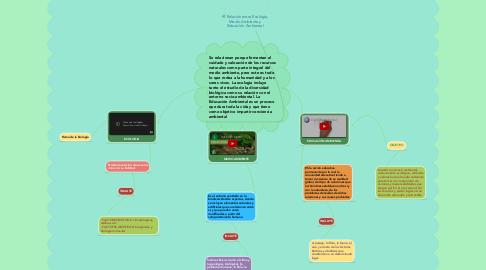 Mind Map: Relación entre Ecología, Medio Ambiente y Educación Ambiental