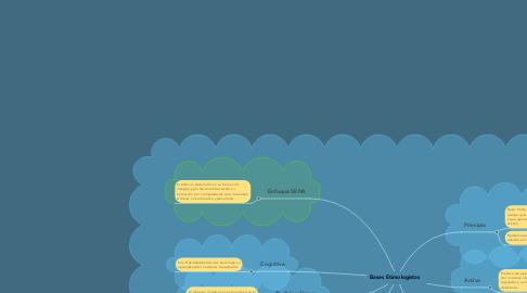 Mind Map: Bases Etimologistas