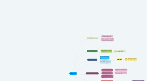 Mind Map: Jarron Azul