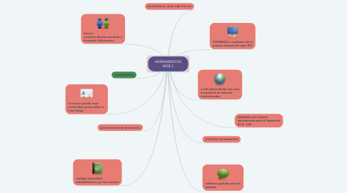 Mind Map: HERRAMIENTAS WEB 2