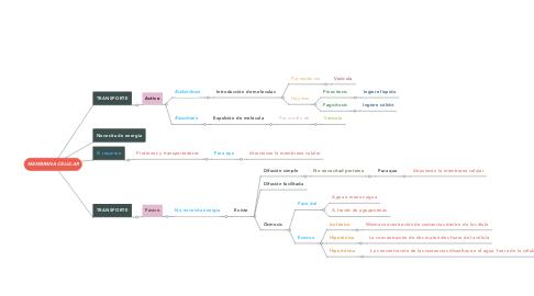 Mind Map: MEMBRANA CELULAR