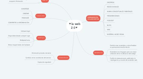 Mind Map: ♥la web 2.0♥