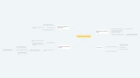 Mind Map: L'emploi et le numérique