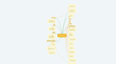 Mind Map: TEORÍA ÉTICA DE ARISTÓTELES