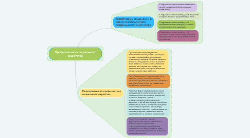 Mind Map: Профилактика социального сиротства