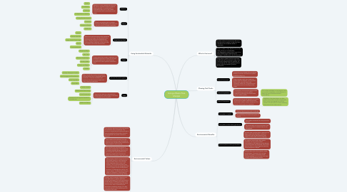 Mind Map: Living a Waste Free Lifestyle