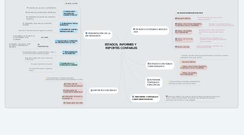 Mind Map: ESTADOS, INFORMES Y   REPORTES CONTABLES