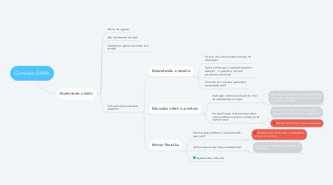 Mind Map: Conexão GAEA