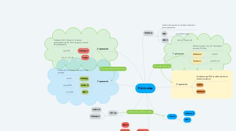 Mind Map: Fórmulas