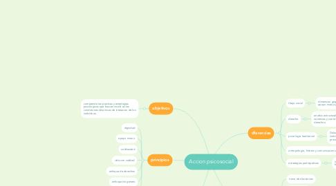 Mind Map: elementos metodológicos de la investigacion