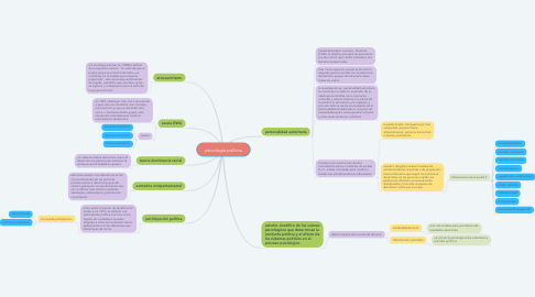 Mind Map: procesos cognoscitivos básicos