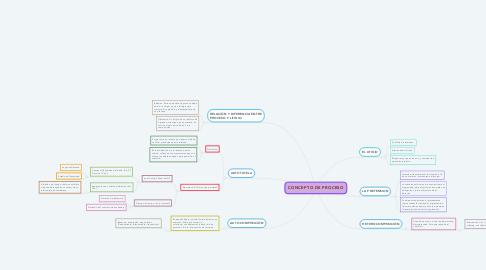Mind Map: CONCEPTO DE PROCESO
