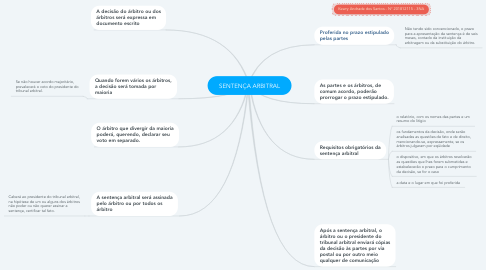 Mind Map: SENTENÇA ARBITRAL