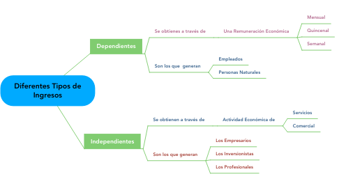 Mind Map: Diferentes Tipos de Ingresos