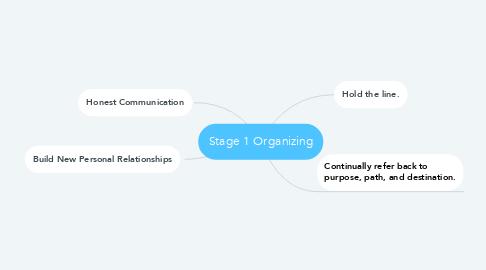 Mind Map: Stage 1 Organizing