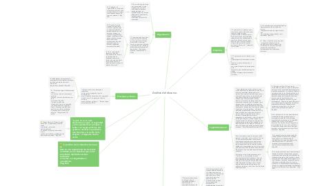 Mind Map: Análisis del discurso.