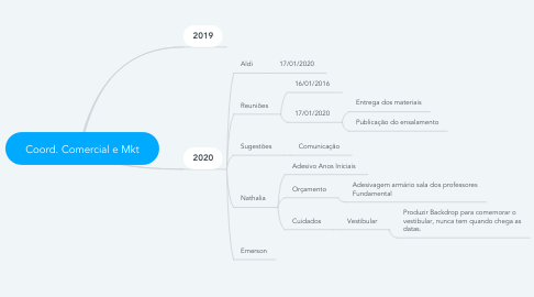 Mind Map: Coord. Comercial e Mkt