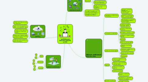 Mind Map: COMPETENCIA DIGITAL DOCENTE INTEF