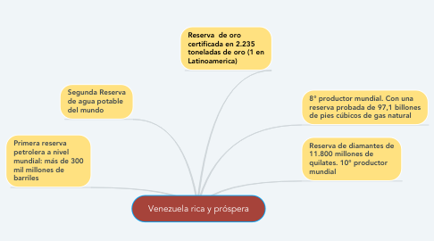 Mind Map: Venezuela rica y próspera