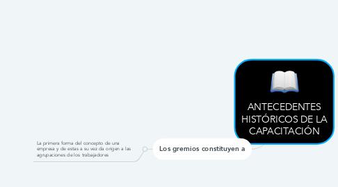 Mind Map: ANTECEDENTES HISTÓRICOS DE LA CAPACITACIÓN