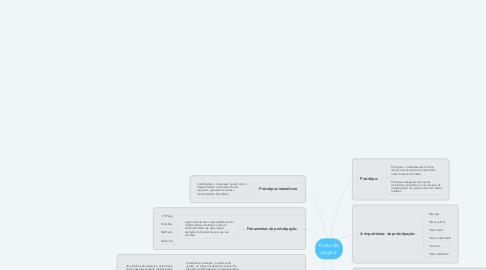 Mind Map: Proto de pagina