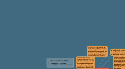 Mind Map: CONCEPTOS BÁSICOS DE LA TEORÍA   DE SITUACIONES DIDÁCTICAS