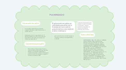 Mind Map: PULVERIZADO