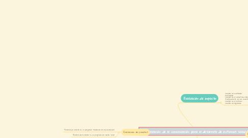 Mind Map: Evaluación de la comunicación para el desarrollo de entornos saludables