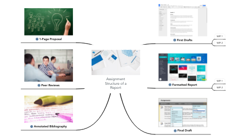 Mind Map: Assignment Structure of a Report