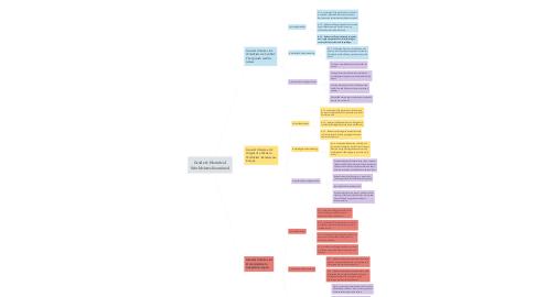 Mind Map: Grade 8: Historical Worldviews Examined