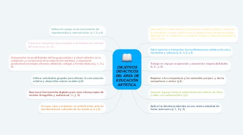 Mind Map: OBJETIVOS DIDÁCTICOS DEL ÁREA DE EDUCACIÓN ARTÍSTICA.