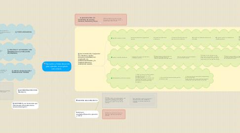 Mind Map: Ejecución y líneas de acción para ejecutar un proyecto comunitario.